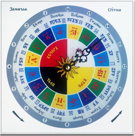 отделения даарийский круголет числобога рассчитать дату рождения меня некоммерческий проект